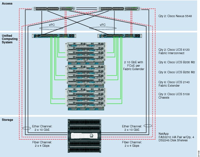 Ucs Wiring Diagram - Smart Wiring Diagrams •