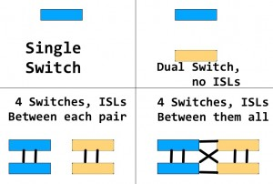 4types_of_switches_supported