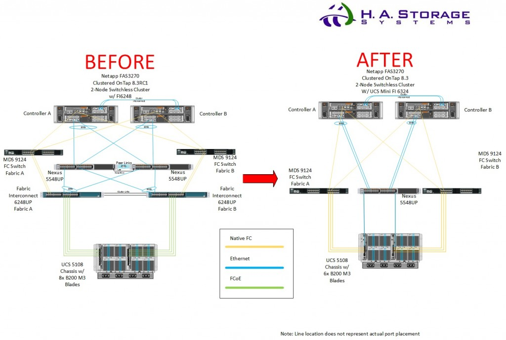 Before and After view of my migration from FI6248 to FI6324