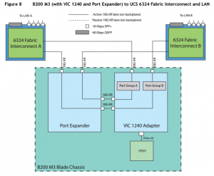Networking on FI6324
